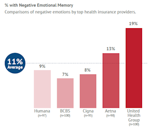 Health Insurance Providers in the Age of the Customer image Emotion