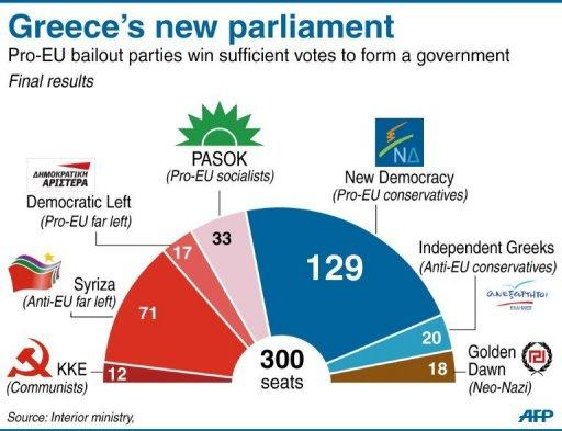 Pie-chart showing the make-up of the new Greek parliament