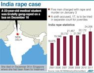 Graphic showing New Delhi in India where a 23-year-old medical student was gang-raped in December