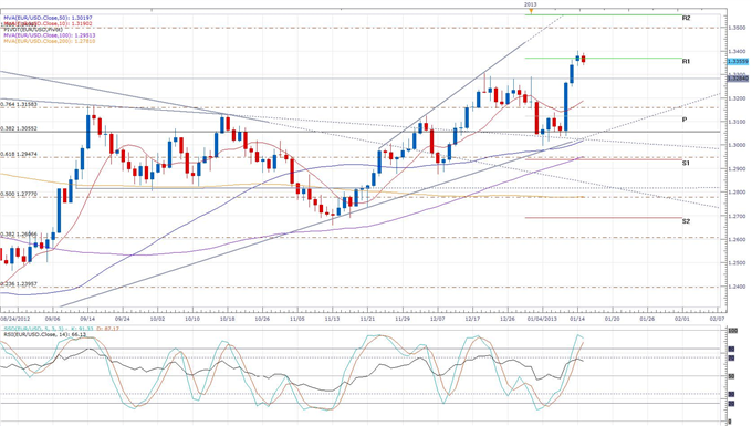 german_Inflation_Reported_at_2_for_2012_body_eurusd_daily_chart.png, Forex News:German Inflation Reported at 2.0% for 2012