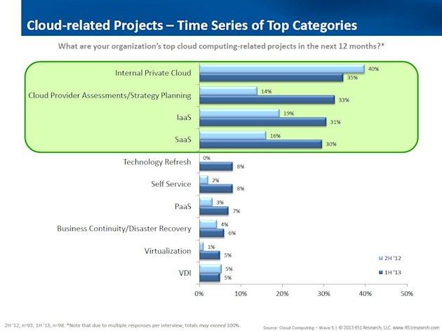 Predicting Enterprise Cloud Computing Growth: Cloud Computing Market To Reach $19.5 Billion By 2016 image top challenges graphic2