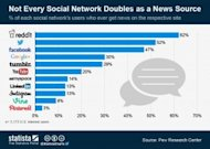 Social Networks Increasing Their Power as a News Source, LinkedIn is Still Behind image ChartOfTheDay 1635 Social Networks as News Sources n 300x213