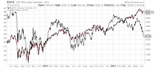 Investor Sentiment Eroding Globally; Is America Next? image SPX S and P 500 Large Cap Index