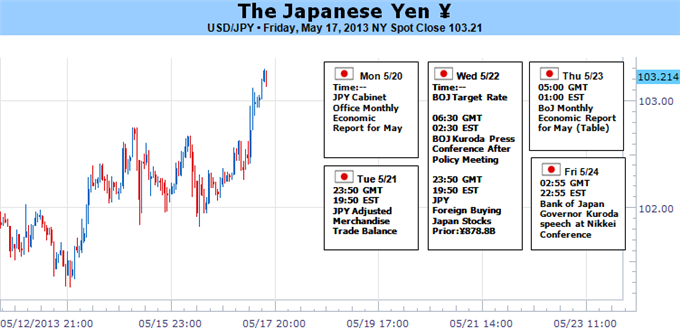 japanese_yen_forecast_to_recover_but_when_body_Picture_5.png, Japanese Yen Bounce Almost Guaranteed, but at ¥103 or ¥110?