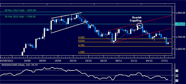 Forex_Analysis_US_Dollar_Holds_Support_Despite_Sharp_SP_500_Recovery_body_Picture_2.png, Forex Analysis: US Dollar Holds Support Despite Sharp S&P 500 Recovery