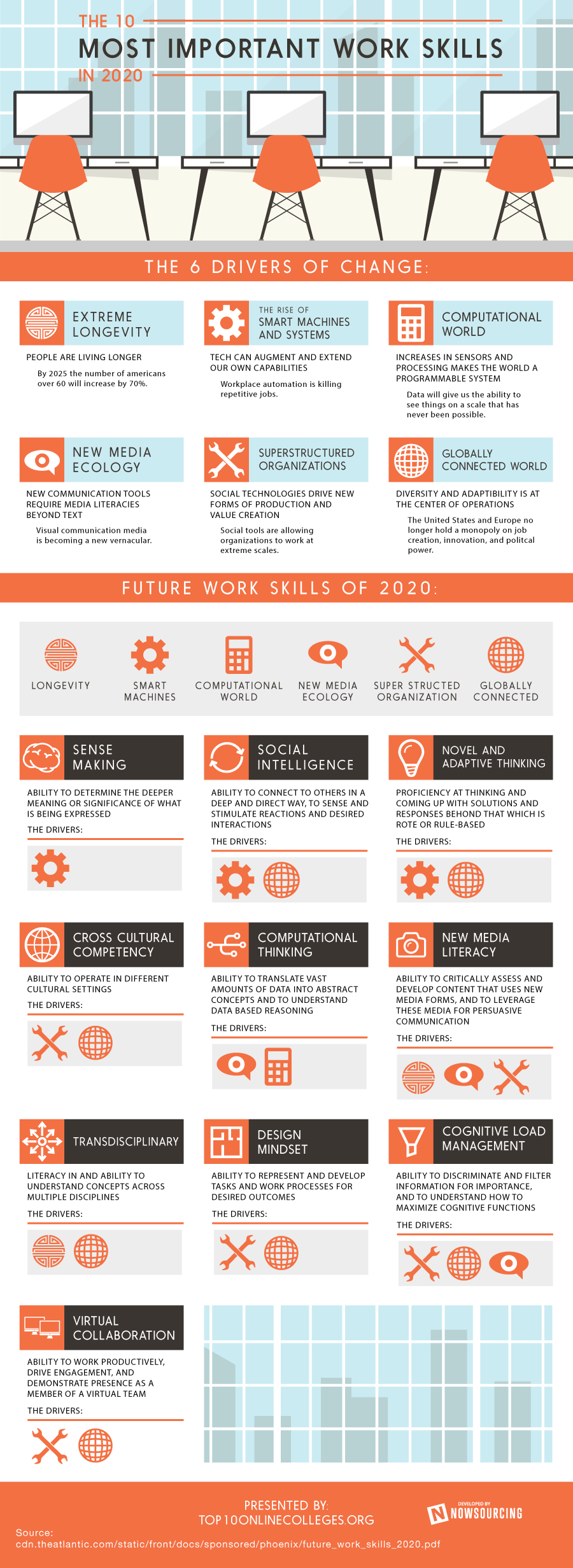the future of work skills you will need to be successful the future of work 10 skills you will need to be successful infographic