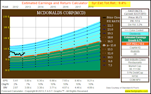 The Dividend Aristocrats, Where Have All The Bargains Gone? image MCD2