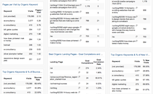5 Free Google Analytics Dashboards That You Can Download Right Now image seo dashboard blog full