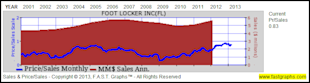 Foot Locker Inc: Fundamental Stock Research Analysis image FL4