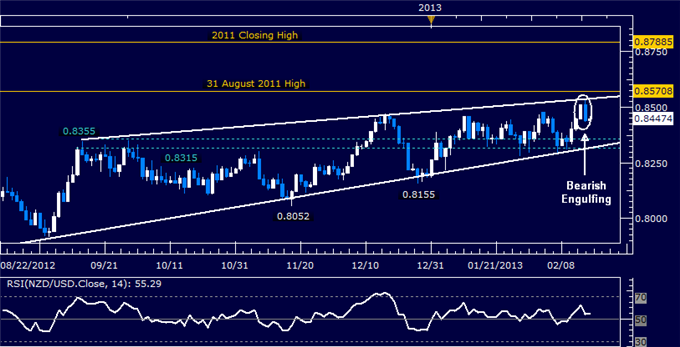 Forex_NZDUSD_Technical_Analysis_02.15.2013_body_Picture_5.png, NZD/USD Technical Analysis 02.18.2013