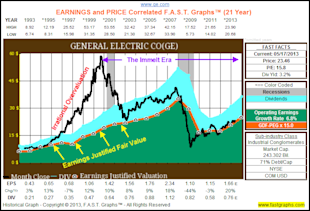 General Electric Looks Like It's Becoming The Shareholder Friendly Company It Once Was image GE11
