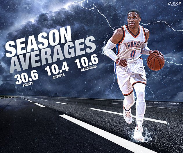 Russell Westbrook through 44 games. (Yahoo Sports illustration)
