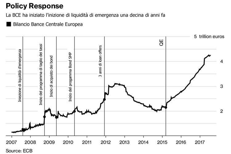 Crisi finanziaria globale, i timori di Wolfgang Schäuble