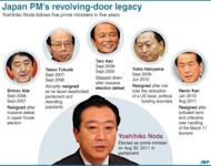 Graphic showing Japan's frequently changing premiership. Japanese Prime Minister Yoshihiko Noda's prized sales tax bill has passed Japan's lower house but a sizable rebellion and threatened party split left his future hanging in the balance