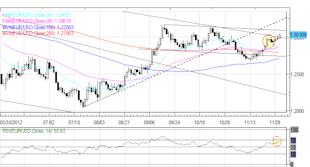 Forex_Euro_Yen_Higher_Against_US_Dollar_to_Start_December_fx_news_currency_trading_technical_analysis_body_Picture_6.png, Forex: Euro, Yen Higher Against US Dollar to Start December
