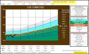 CSX Corp   Fundamental Stock Research Analysis image CSX5