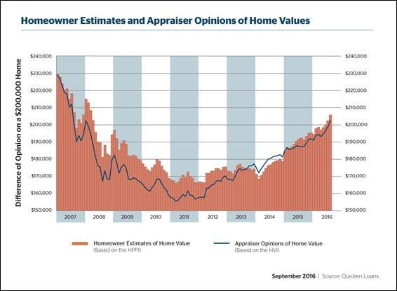 Home Values On The Rise In August, But Still Falling Short Of
