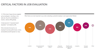 Creative Employee Retention: Keep the Talent Show in Your Office image job evaluation