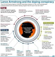 "Graphic outlining allegations made against Lance Armstrong in a 1,000 page report by the US Anti-Doping Agency, accusing the seven-time Tour de France winner of taking part in ""the most sophisticated, professionalized and successful doping program that sport has ever seen."""