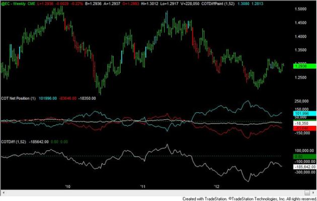 FOREX_Analysis_Yen_Positioning_Remains_Similar_to_2010_to_2012_Turns_body_eur.png, FOREX Analysis: Yen Positioning Remains Similar to 2010 to 2012 Turns
