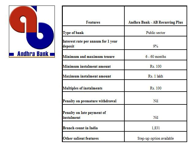 andhra bank housing loan interest rates - 28 images ...