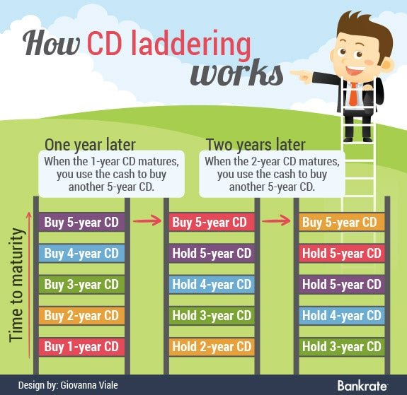 Can You Really Make Money With A Cd Ladder Yahoo