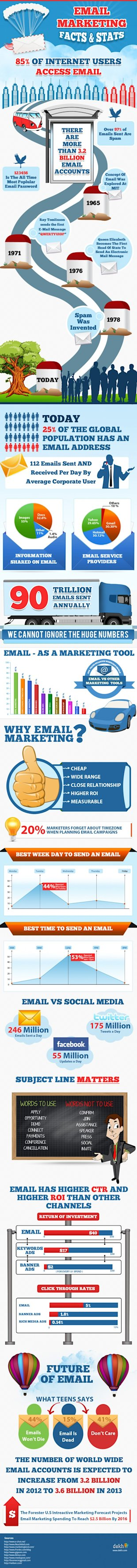 Interesting Infographics: Is There A Future For Email Marketing? image email marketing 2013 and beyond 51a49a7e73305 w587
