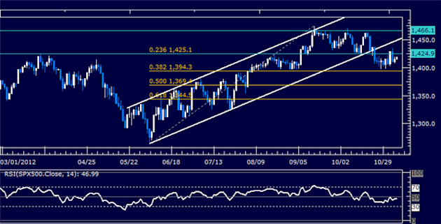 Forex_Analysis_US_Dollar_Breaks_Resistance_as_SP_500_Rally_Fizzles_body_Picture_6.png, Forex Analysis: US Dollar Breaks Resistance as S&P 500 Rally Fizzles
