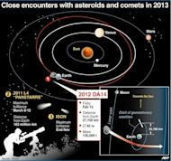 Space map showing the flybys of asteroids and comets to come in 2013. NASA is closely tracking an asteroid large enough to destroy a city that is set to whiz past Earth on Friday in what the US space agency says is the closest flyby ever predicted for such a large object