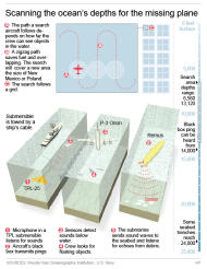 Diagram shows three types of technology used in the search for Malaysia Airlines Flight 370.; 3c x 6 inches; 146 mm x 152 mm;