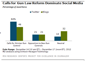 Newtown Killings Draw Bigger Online Outcry Than Giffords Shooting, Study Says