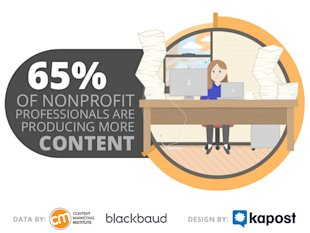 3 Stats That Prove Nonprofits Struggle to Keep Up with Content image blackbaud stat 3