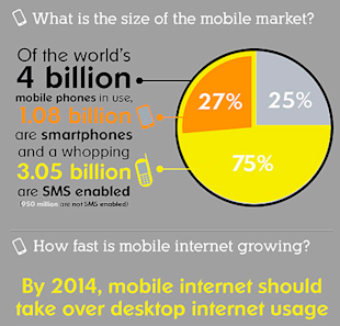 How to Make Money in the $4 Billion Mobile Market image MobileStats16