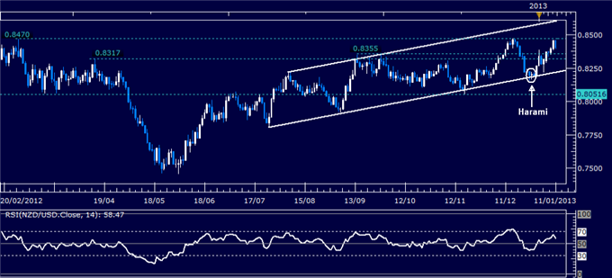 Forex_Analysis_NZDUSD_Eyes_0.8470_Once_Again_body_Picture_1.png, Forex Analysis: NZD/USD Eyes 0.8470 Once Again