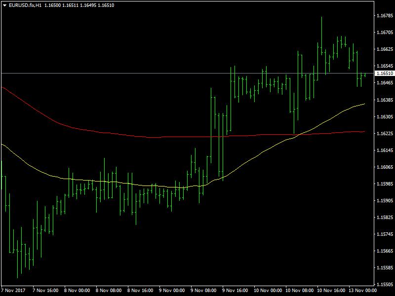 EUR/USD grafico a 4 ore