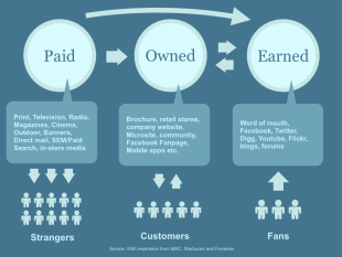 5 Critical Steps for Integrating Paid, Owned, and Earned Media image paid earned owned