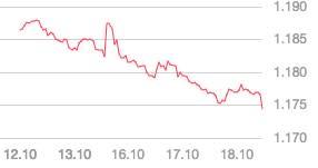 Rimbalzo dell'USD con l'aumento della curva dei rendimenti USA