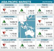 Closings levels for 10 Asia-Pacific stock markets on Thursday