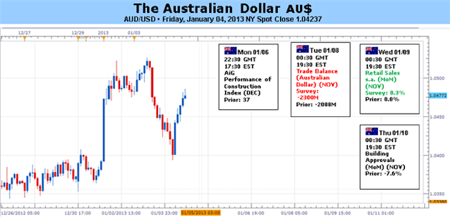 Forex_Analysis_Australian_Dollar_at_Risk_on_US_Outlook_Chinese_Data_body_Picture_5.png, Forex Analysis: Australian Dollar at Risk on US Outlook, Chinese Data