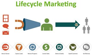 The Anatomy of a Highly Effective Sales Call image LifecycleMarketing