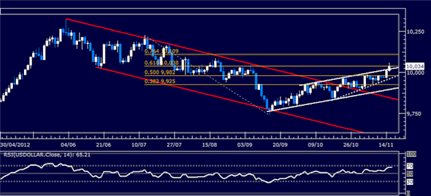 Forex_Analysis_US_Dollar_Classic_Technical_Report_11.16.2012_body_Picture_5.png, Forex Analysis: US Dollar Classic Technical Report 11.16.2012