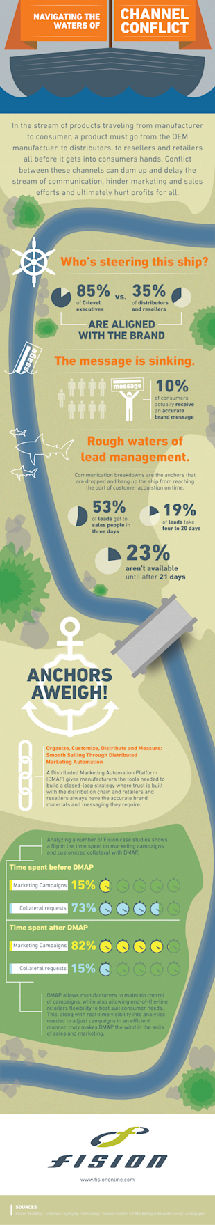 Manufacturing Infographic: Navigating the Waters of Channel Conflict  image Fision ChannelConflict 2 72