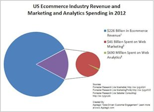 Where's The Leak in Your Customer Acquisition Funnel? image US Ecommerce Industry Revenue and Marketing and Analytics Spending in 2012 53