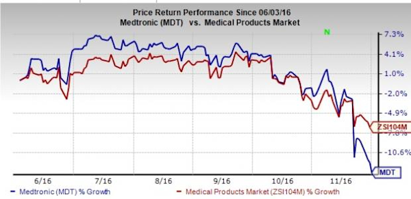 Medtronic Stock Falls On Mixed 2q Positive On Heartware Buy Yahoo Finance Canada