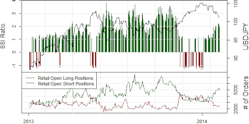 ssi_usd-jpy_body_Picture_17.png, Japanese Yen Meltdown Produces Banner Week for Trading Strategies