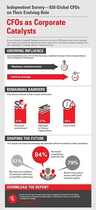 CFOs as Corporate Catalysts Infographic image Global info CFO Study Infographic