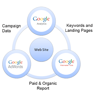 3 Ways To Adapt With Google For 2014 image Google Tools Relationships 2