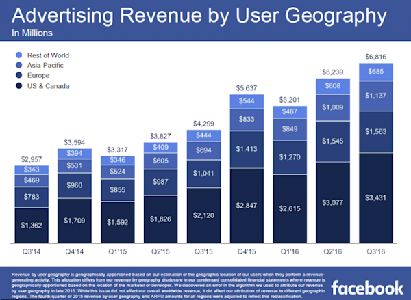 Here 39 S How Facebook Beat Expected Earnings For The 14th