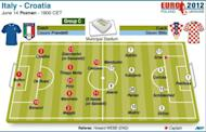 Teams for the Euro 2012 Group C match between Italy and Croatia