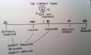 2014 will be a Year of Content Marketing Hires image OrgChart